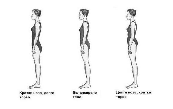 Одберете облека според формата на вашето тело