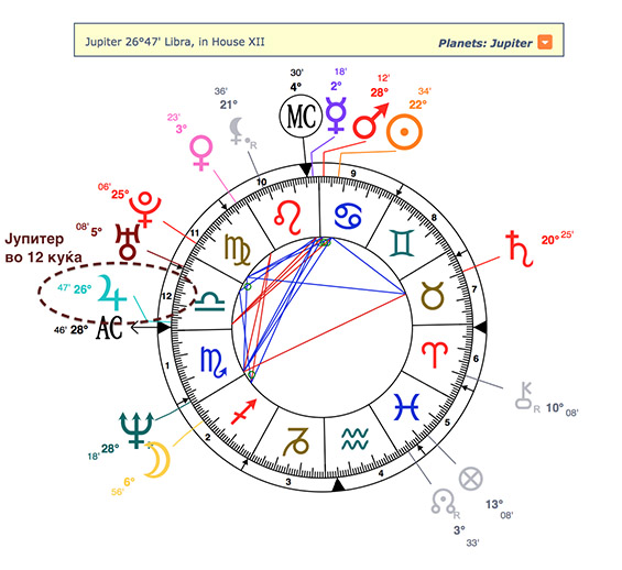 Значењето на планетата Јупитер во наталната карта
