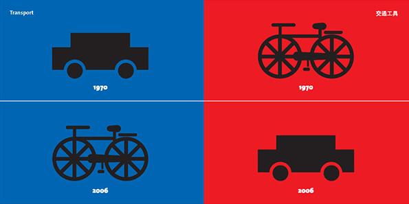Еволуција на превозните средства