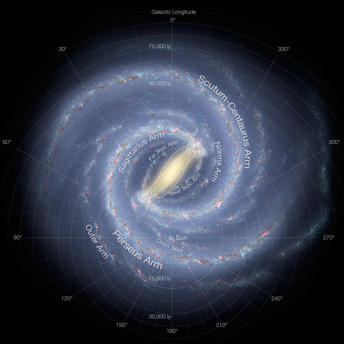 """Во малата точка каде што пишува """"Sun"""" се наоѓа нашиот Сончев систем. Околу него лебдат преостанатите 100 милијарди познати ѕвезди од нашата галаксија Млечен пат."""