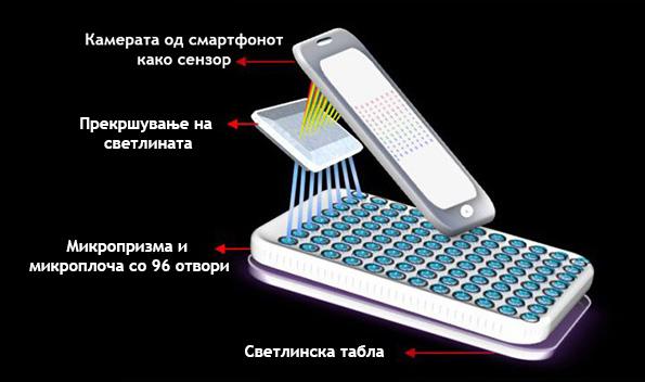 Научниците создале екстензија за смартфон која со 99-процентна сигурност може да открие рак