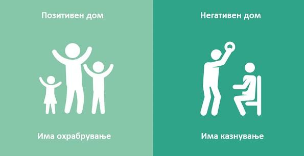 8 големи и значајни разлики помеѓу позитивниот и негативниот дом