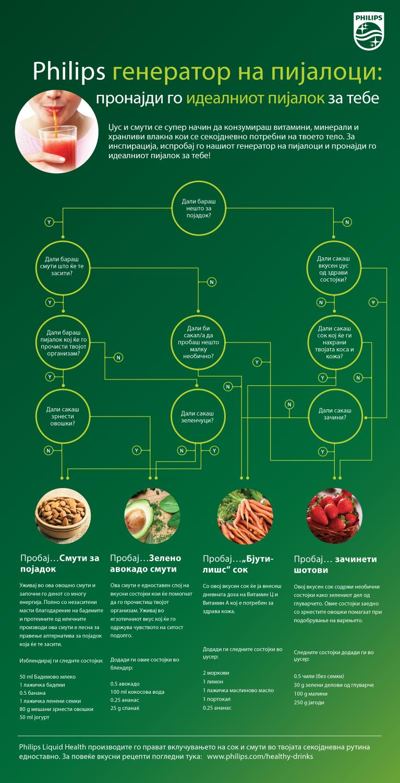Најлесниот пат до здрава исхрана #PhilipsHealthyChallenge