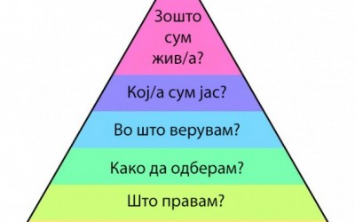 Пирамидата на Дилтс: Концепт кој ќе ви помогне да сфатите што имате